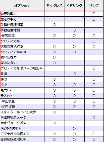 【リネレボ】装飾品(アクセ)のおすすめオプションまとめ