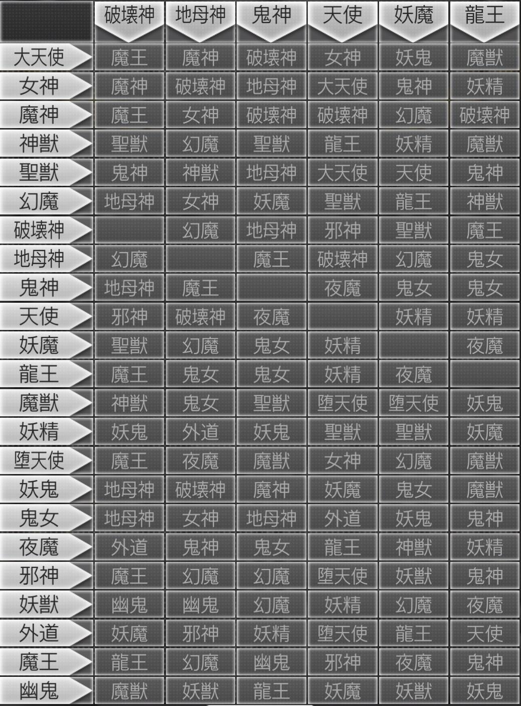 メガテンD2 合体表 破壊神~龍王