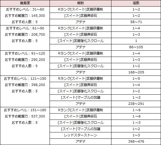 リネレボ イベント バレンタイン 召喚石ダンジョン 報酬