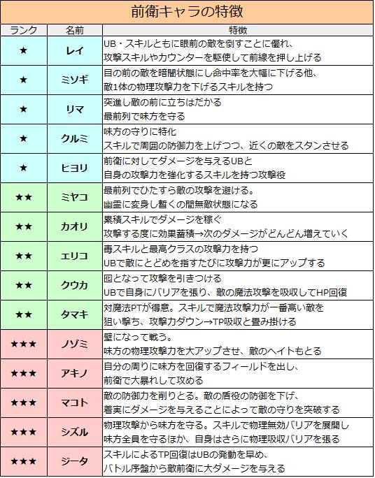 プリコネredive 当たり 前衛キャラ特徴ver2