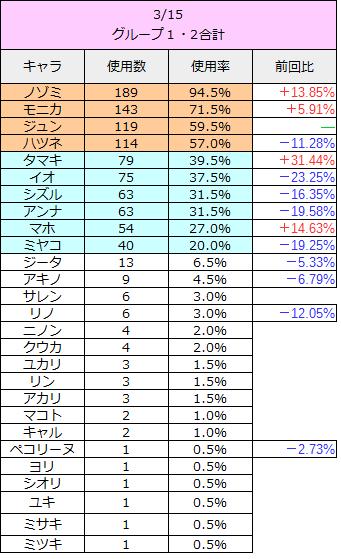 プリコネr 攻略 アリーナ 最強キャラver2-21