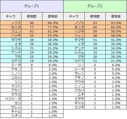 プリコネr 攻略 アリーナ 最強キャラver2-1